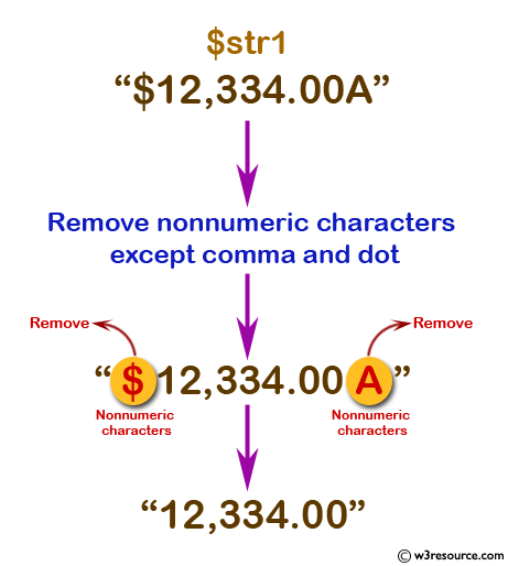 PHP Regular Expression Exercise: Remove nonnumeric characters except comma and dot