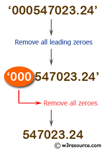 PHP String Exercise: Remove all leading zeroes from a string