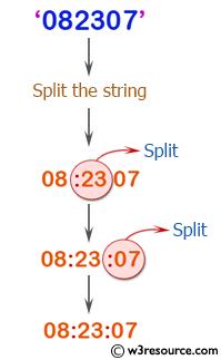 PHP String Exercises: Split a string