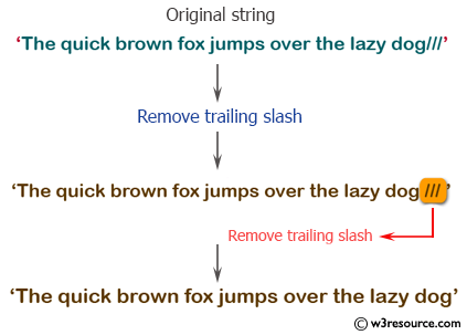 PHP String Exercise: Remove trailing slash from a string - w3resource