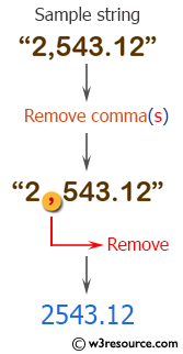PHP String Exercises: Remove comma(s) from the specified numeric string