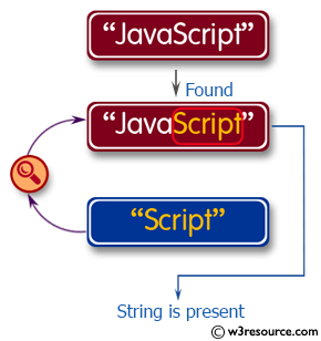 PHP String Exercises: Check if a string contains a specific string