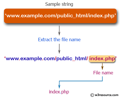 PHP String Exercises: Extract the file name from the specified string
