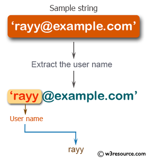 PHP String Exercises: Extract the user name from the specified email ID