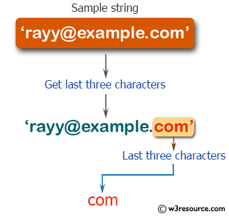 PHP String Exercises: Get the last three characters of a string