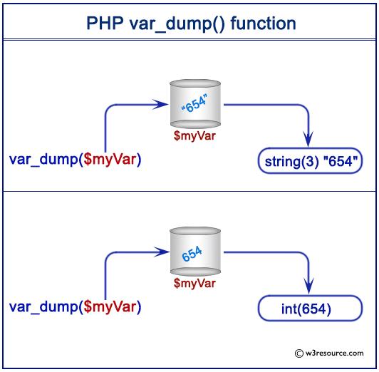 Pictorial presentation of PHP var_dump() function