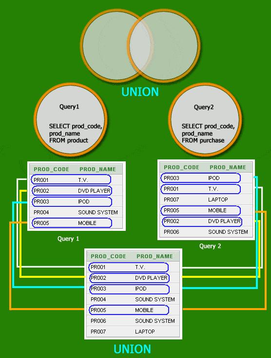pictorial representation of Sql union