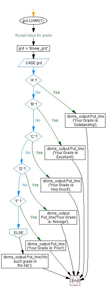 Flowchart: PL/SQL Control Statement Exercises: Display the description against a grade using CASE statement