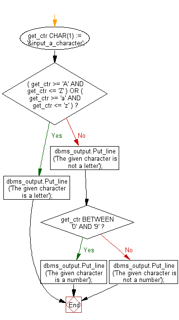 Flowchart: PL/SQL Control Statement Exercises: Check whether a given character is letter or digit