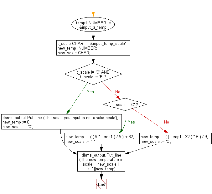 Flowchart: PL/SQL Control Statement Exercises: Convert a temperature in scale Fahrenheit to Celsius and vice versa