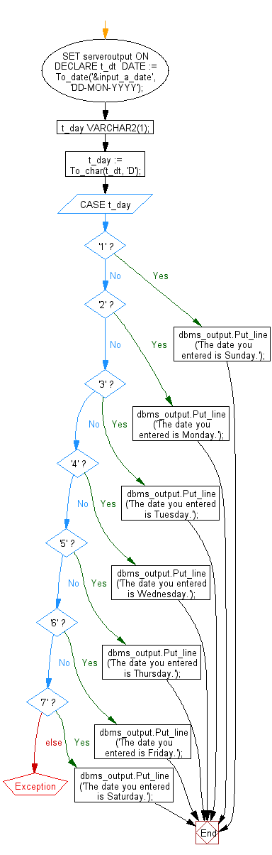 Flowchart: PL/SQL Control Statement Exercises: Display which day is a specific date