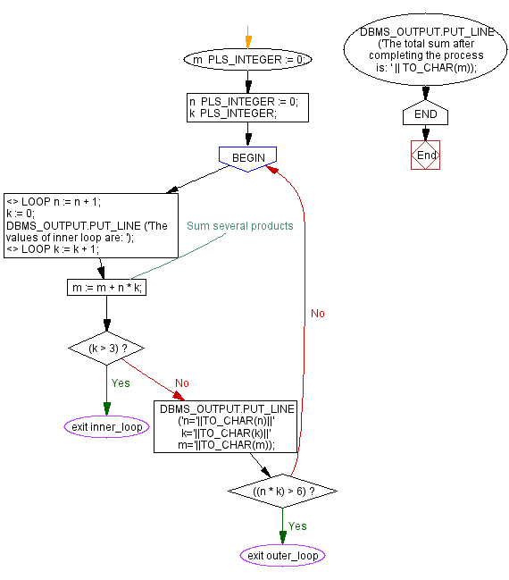 Flowchart: Show the uses of nested loop