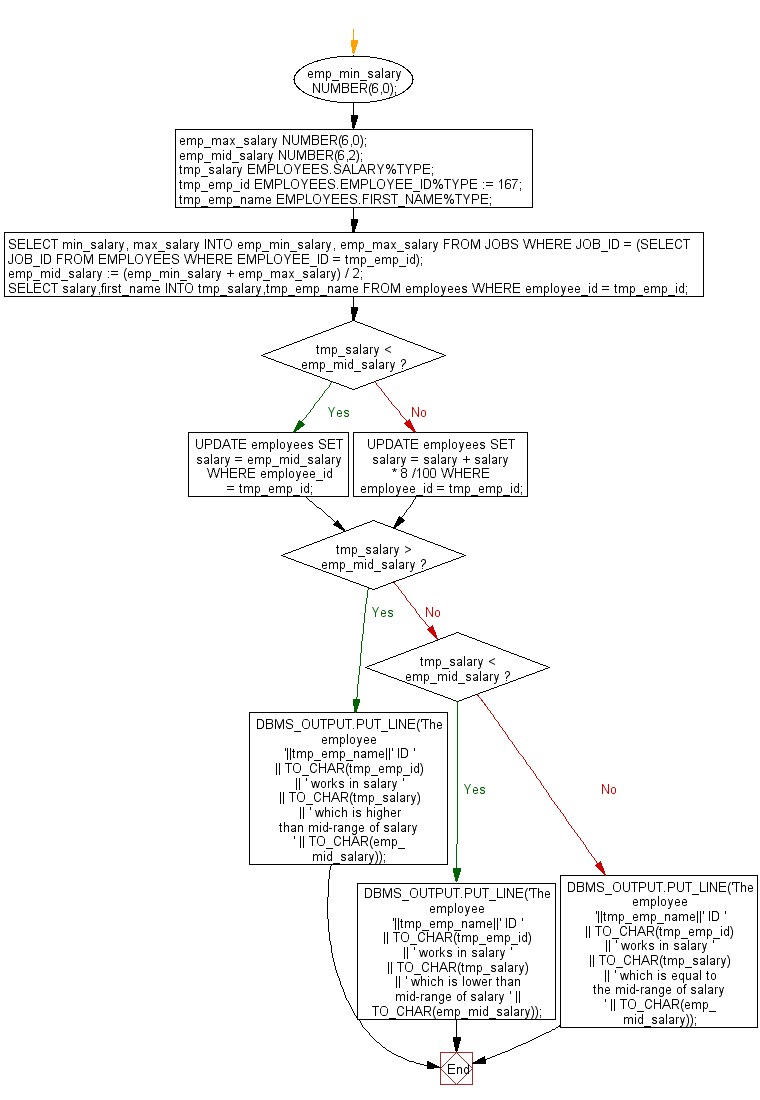 Flowchart: Update the salary of a specifc employee by 8% if the salary exceeds the mid range of the salary against this job and update up to mid range if the salary is less than the mid range of the salary, and display a suitable message.