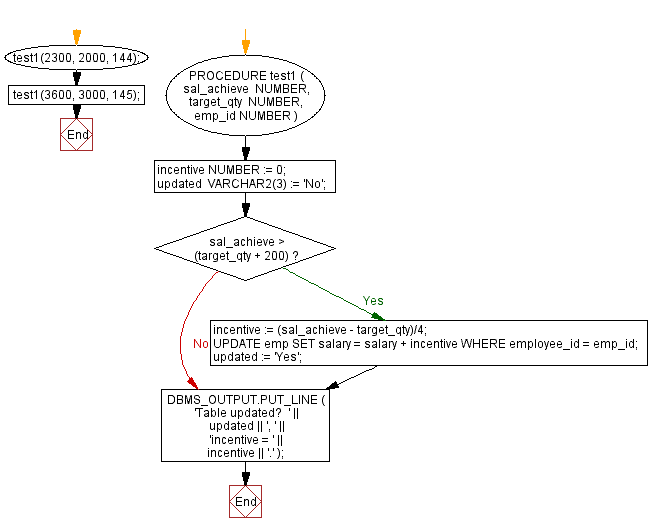 Flowchart: PL/SQL Control Statement Exercises: Calculate the incentive on a target achieved and display the message either the record updated or not