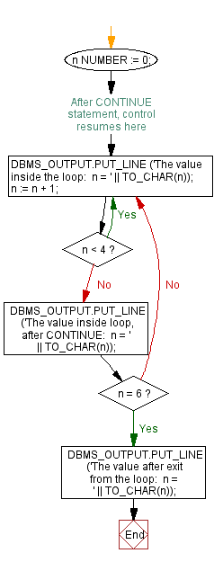 Flowchart:Using loop with CONTINUE WHEN statement