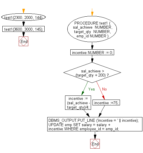 Flowchart: PL/SQL Control Statement Exercises: Calculate the incentive on a specific target otherwise a general incentive to be paid using IF-THEN-ELSE