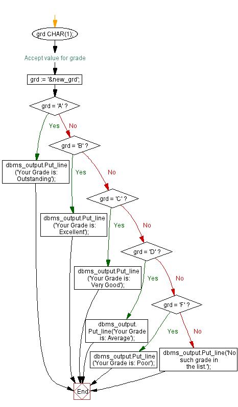 Flowchart: PL/SQL Control Statement Exercises: Display the description against a grade