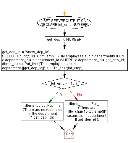 Flowchart: PL/SQL Control Statement Exercises: Count the number of employees in a specific department and check whether this department have any vacancies or not If any vacancies, how many vacancies are in that department