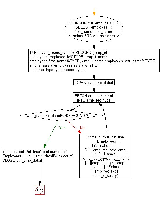 Flowchart: PL/SQL Cursor Exercises - Retriev the records from the employees table and display them using cursors