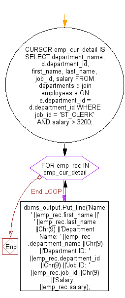 Flowchart: PL/SQL Cursor Exercises - Create an explicit cursor with for loop