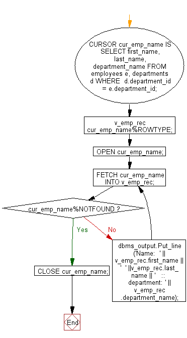 Flowchart: PL/SQL Cursor Exercises - FETCH multiple records and more than one columns from  different tables