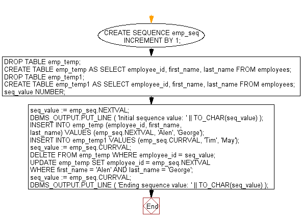 Flowchart: PL/SQL Cursor Exercises - Show the uses of CURVAL and NEXTVAL with a sequence name