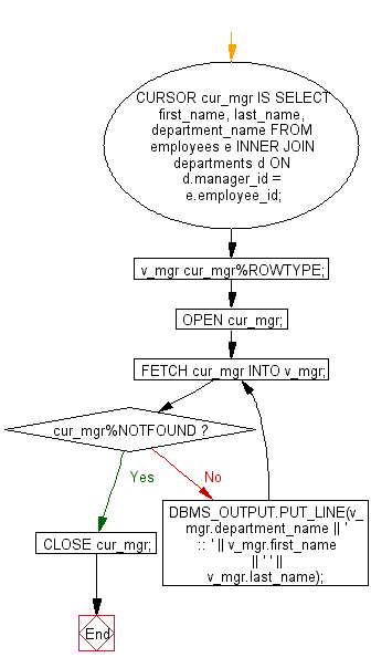 Flowchart: PL/SQL Cursor Exercises - Print a list of managers and the name of the departments