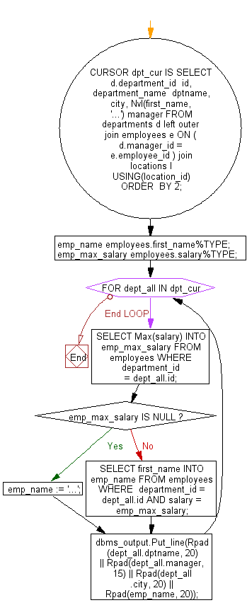 Flowchart: PL/SQL Cursor Exercises - Display department name, head of the department,city, and  employee with highest salary