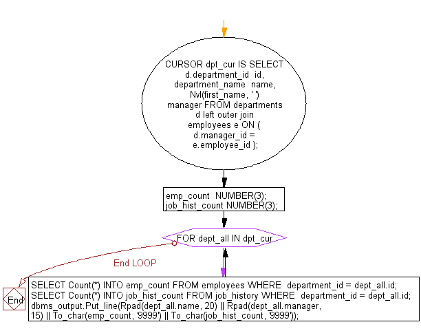 Flowchart: PL/SQL Cursor Exercises - Display the department name, name of the manager, number of employees in each department, and number of employees listed in job_history