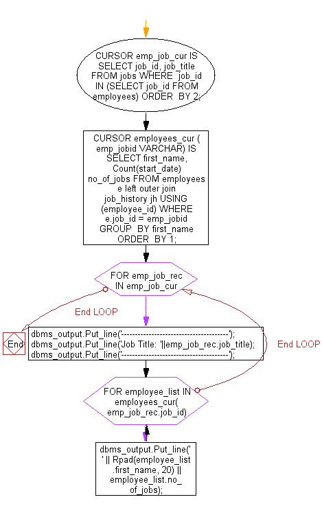 Flowchart: PL/SQL Cursor Exercises - Displays employee name and number of jobs he or she done at past. Displays employee name and job count by job