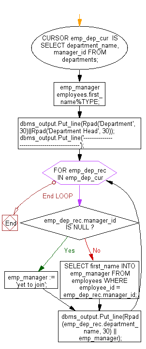 Flowchart: PL/SQL Cursor Exercises - Display the name of department and their head