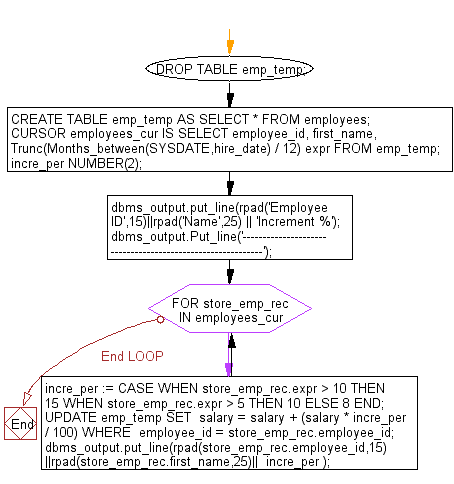 Flowchart: PL/SQL Cursor Exercises - Display the name of the employee and increment percentage of salary according to their working experiences