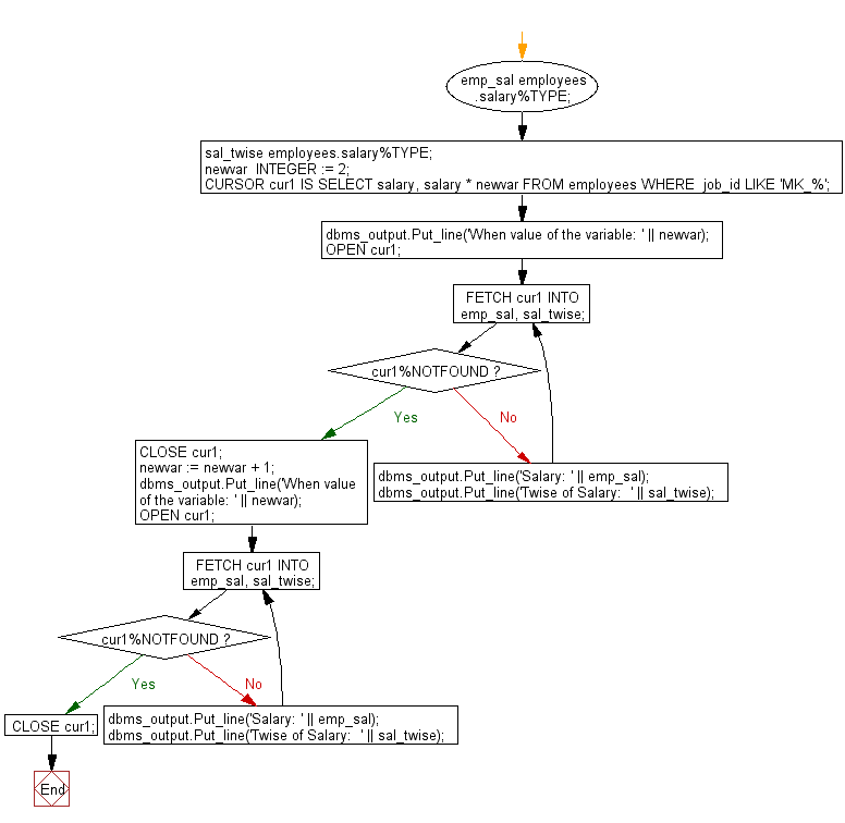 Flowchart: PL/SQL Cursor Exercises - Show the uses of a variable in explicit cursor query, and the result set is affected with the value of the variable is incremented after every fetch