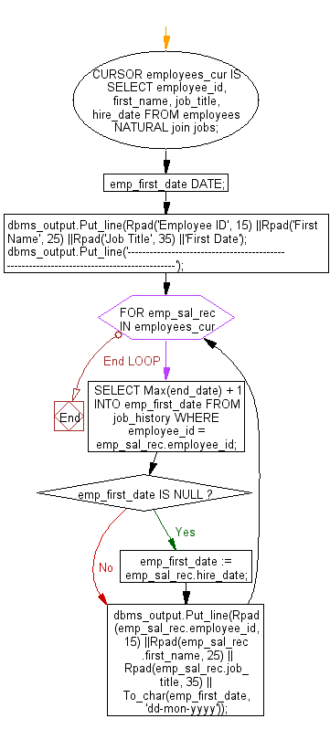 Flowchart: PL/SQL Cursor Exercises - Display the employee ID, first name, job title and the start date of present job