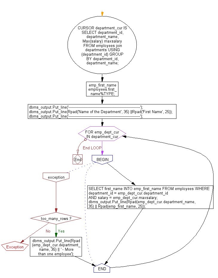 Flowchart: PL/SQL Cursor Exercises - Display the name of the department and  their costliest employee