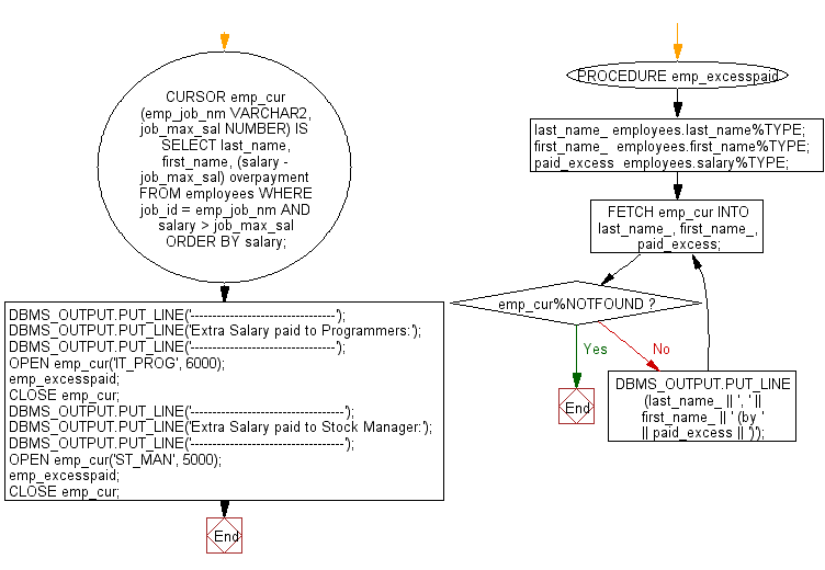 Flowchart: PL/SQL Cursor Exercises - Display the last name, first name and overpaid amount by using parameters