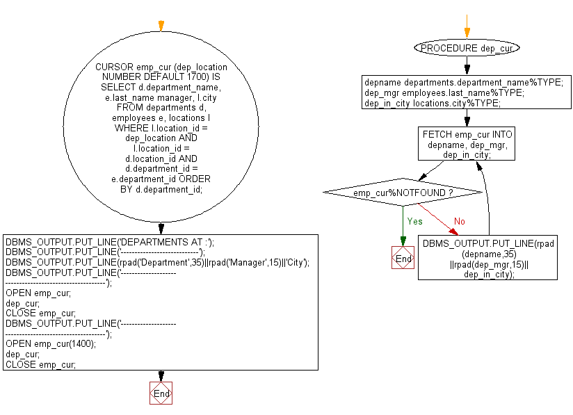 Flowchart: PL/SQL Cursor Exercises - Display the last name of manager, and their departments for a particular city, using parameters with a default value in explicit cursor