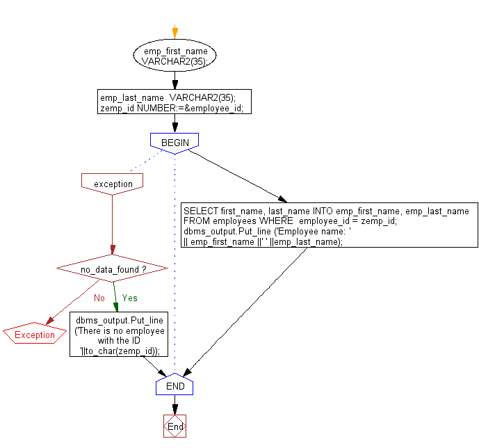 Flowchart: PL/SQL Cursor Exercises - Show the uses of implicit cursor without using any attribute