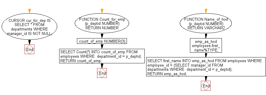 Flowchart: Print the department name, head of the department, city and number of employees are wroking in that department.