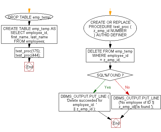 Flowchart: PL/SQL Cursor Exercises - Show the uses of SQL%FOUND to determine if a DELETE statement affected any rows