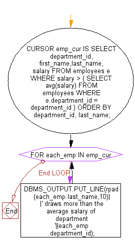 Flowchart: Show the uses of corelated subquery in an explicit cursor