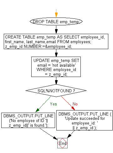 Flowchart: PL/SQL Cursor Exercises - Show the uses of SQL%NOTFOUND to determine if a UPDATE statement affected any rows