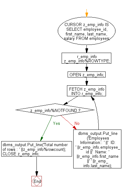 Flowchart: PL/SQL Cursor Exercises -  Display a cursor based detail information of employees from employees table