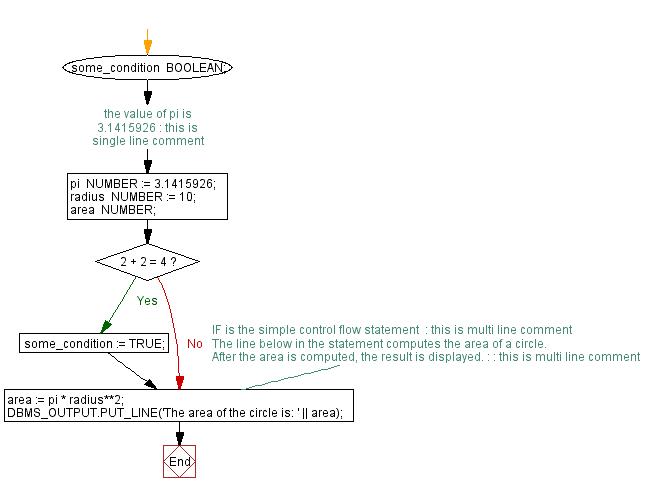 Flowchart: PL/SQL Fundamentals Exercise - PL/SQL block to show Single and Multiline Comments