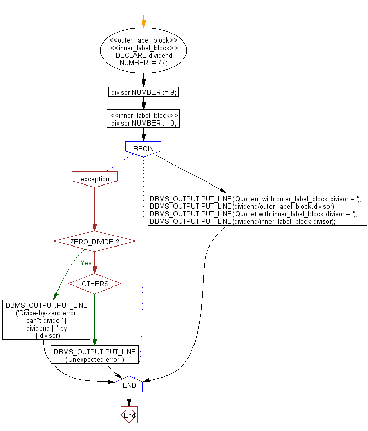 Flowchart: PL/SQL Fundamentals Exercise - Scope and Visibility of Local and Global Identifiers