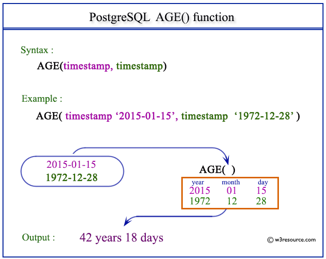 Pictorial presentation of postgresql age function