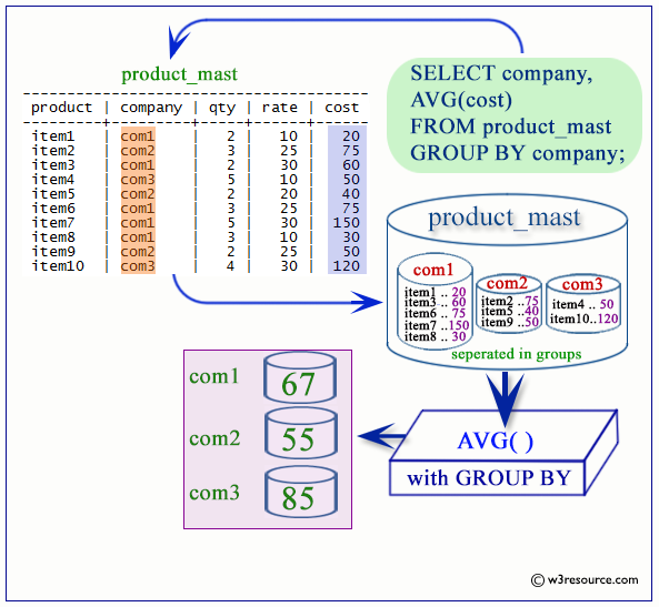 postgresql avg with group by