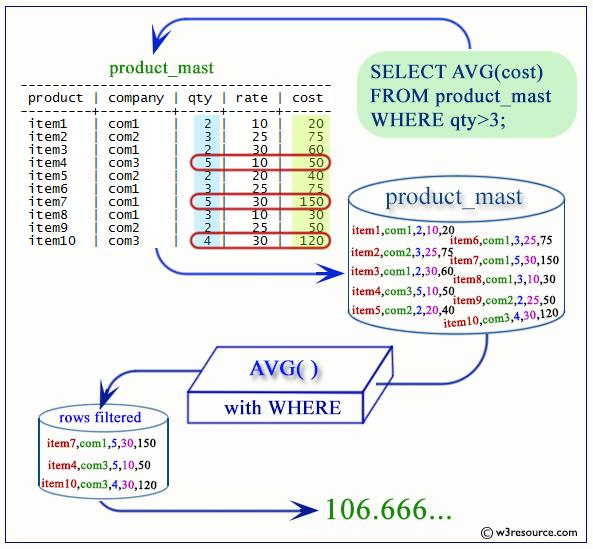 PostgreSQL AVG function - w3resource