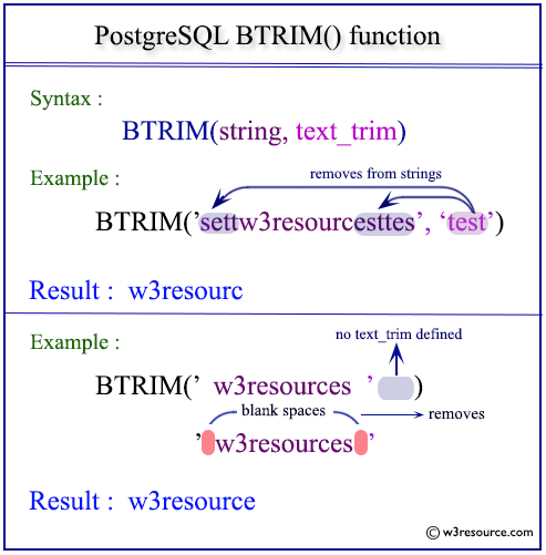 Pictorial presentation of postgresql btrim function