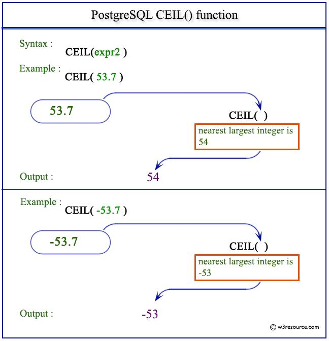 Pictorial Presentation Of Postgresql Ceil Function